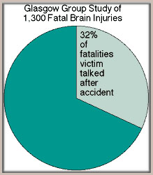 Glasgow Fatalities - Process of Brain Injury